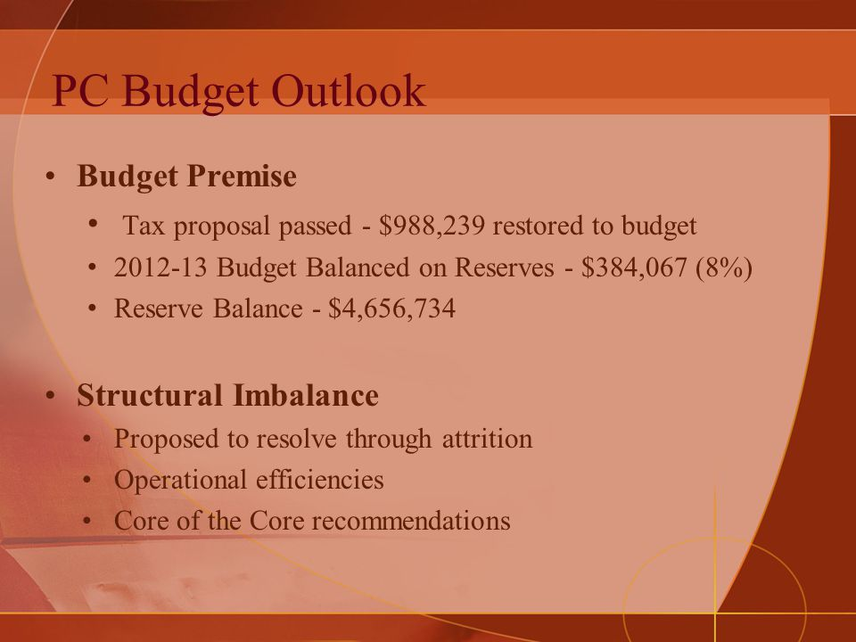 PC Budget Outlook Budget Premise Tax proposal passed - $988,239 restored to budget 2012-13 Budget Balanced on Reserves - $384,067 (8%) Reserve Balance - $4,656,734 Structural Imbalance Proposed to resolve through attrition Operational efficiencies Core of the Core recommendations