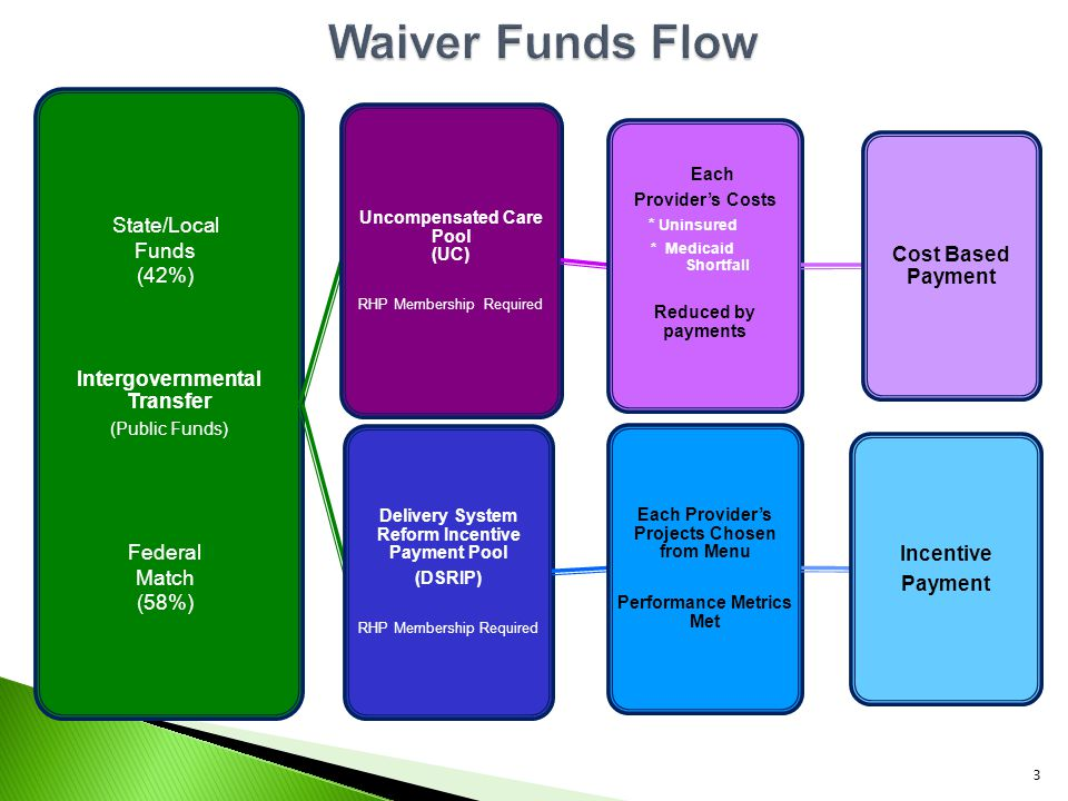 Intergovernmental Transfer (Public Funds) Uncompensated Care Pool (UC) RHP Membership Required Each Provider's Costs * Uninsured * Medicaid Shortfall Reduced by payments Cost Based Payment Delivery System Reform Incentive Payment Pool (DSRIP) RHP Membership Required Each Provider's Projects Chosen from Menu Performance Metrics Met Incentive Payment State/Local Funds (42%) Federal Match (58%) 3