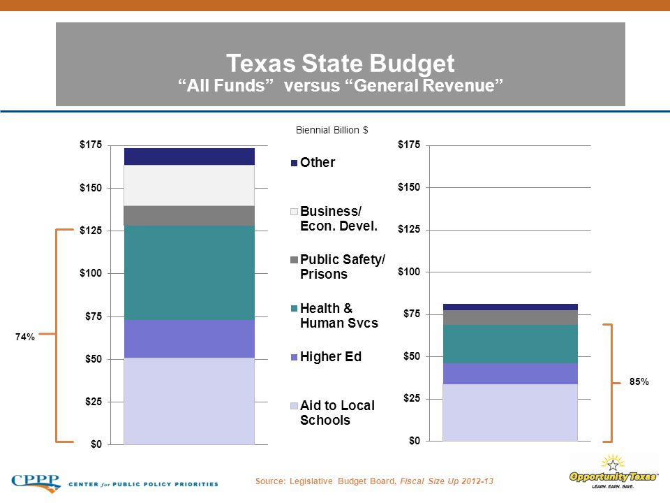 Texas State Budget All Funds versus General Revenue Source: Legislative Budget Board, Fiscal Size Up 2012-13 74% 85% Biennial Billion $