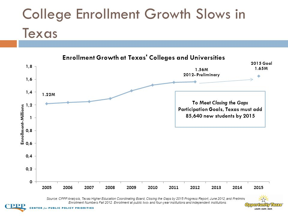 College Enrollment Growth Slows in Texas Source: CPPP Analysis, Texas Higher Education Coordinating Board, Closing the Gaps by 2015 Progress Report, June 2012, and Preliminary Enrollment Numbers Fall 2012.