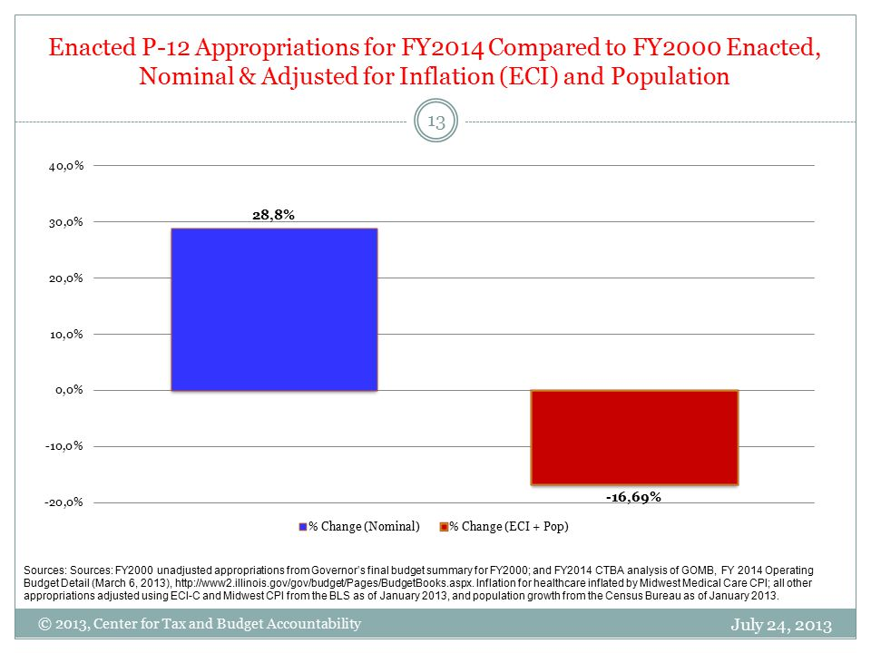 Enacted P-12 Appropriations for FY2014 Compared to FY2000 Enacted, Nominal & Adjusted for Inflation (ECI) and Population July 24, 2013 13 © 2013, Center for Tax and Budget Accountability Sources: Sources: FY2000 unadjusted appropriations from Governor's final budget summary for FY2000; and FY2014 CTBA analysis of GOMB, FY 2014 Operating Budget Detail (March 6, 2013), http://www2.illinois.gov/gov/budget/Pages/BudgetBooks.aspx.