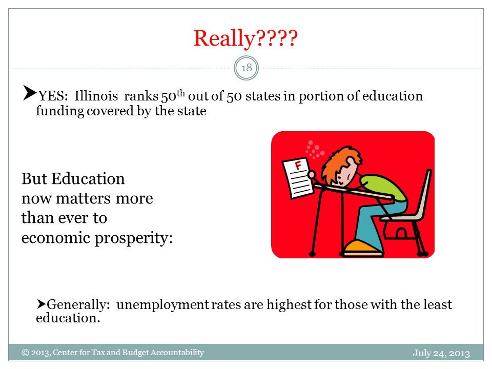 Really???? July 24, 2013 18 © 2013, Center for Tax and Budget Accountability  YES: Illinois ranks 50 th out of 50 states in portion of education fund
