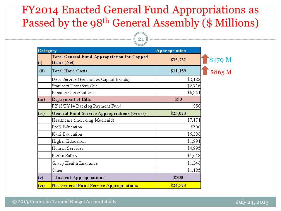 FY2014 Enacted General Fund Appropriations as Passed by the 98 th General Assembly ($ Millions) July 24, 2013 21 © 2013, Center for Tax and Budget Accountability $865 M $179 M