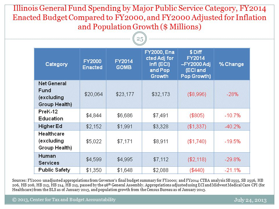 Illinois General Fund Spending by Major Public Service Category, FY2014 Enacted Budget Compared to FY2000, and FY2000 Adjusted for Inflation and Population Growth ($ Millions) July 24, 2013 25 © 2013, Center for Tax and Budget Accountability Sources: FY2000 unadjusted appropriations from Governor's final budget summary for FY2000; and FY2014 CTBA analysis SB 2555, SB 2556, HB 206, HB 208, HB 213, HB 214, HB 215, passed by the 98 th General Assembly.