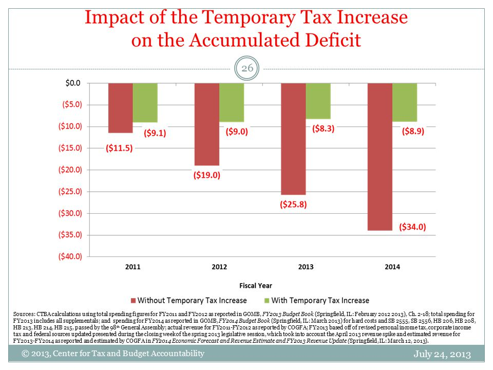 Impact of the Temporary Tax Increase on the Accumulated Deficit July 24, 2013 26 © 2013, Center for Tax and Budget Accountability Sources: CTBA calculations using total spending figures for FY2011 and FY2012 as reported in GOMB, FY2013 Budget Book (Springfield, IL: February 2012 2013), Ch.