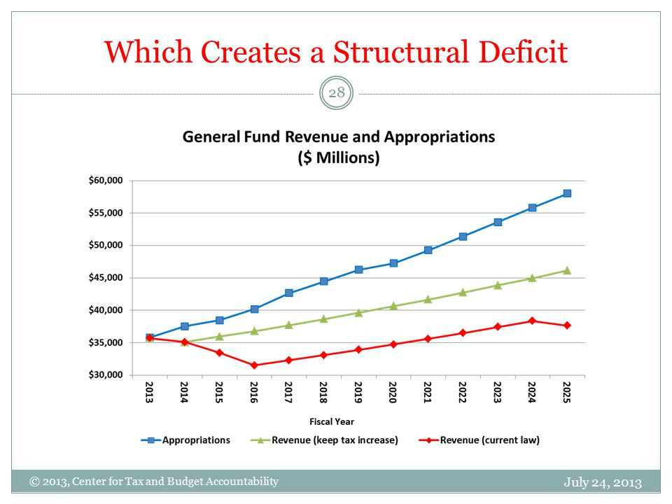 Which Creates a Structural Deficit July 24, 2013 28 © 2013, Center for Tax and Budget Accountability