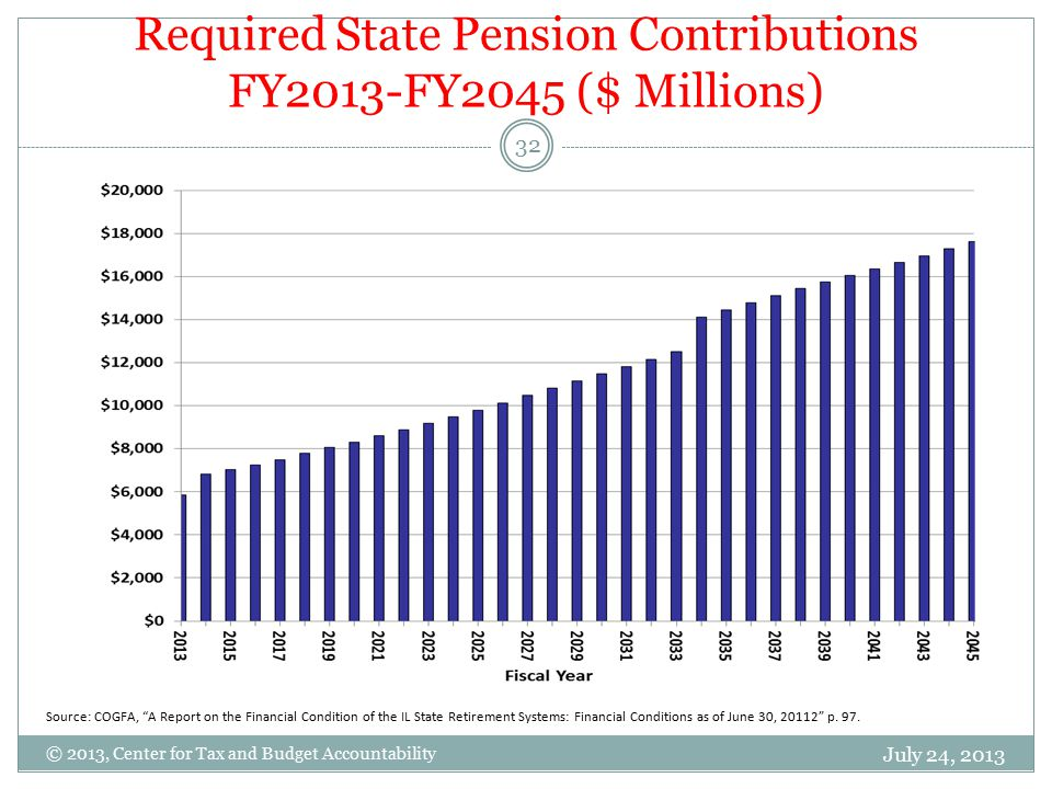 Required State Pension Contributions FY2013-FY2045 ($ Millions) July 24, 2013 32 © 2013, Center for Tax and Budget Accountability Source: COGFA, A Report on the Financial Condition of the IL State Retirement Systems: Financial Conditions as of June 30, 20112 p.