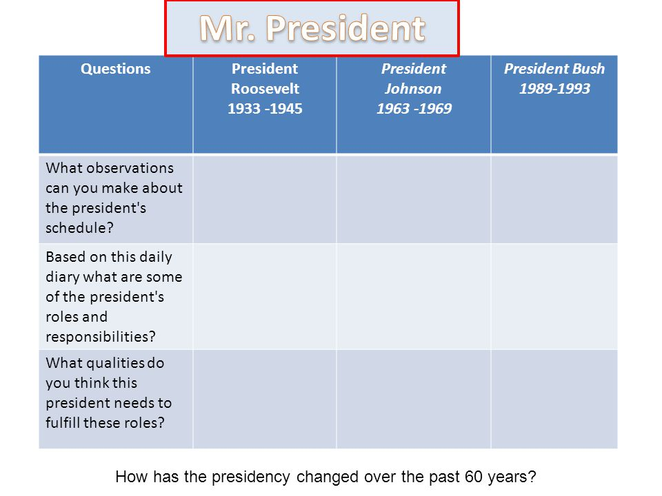 QuestionsPresident Roosevelt 1933 -1945 President Johnson 1963 -1969 President Bush 1989-1993 What observations can you make about the president's sch