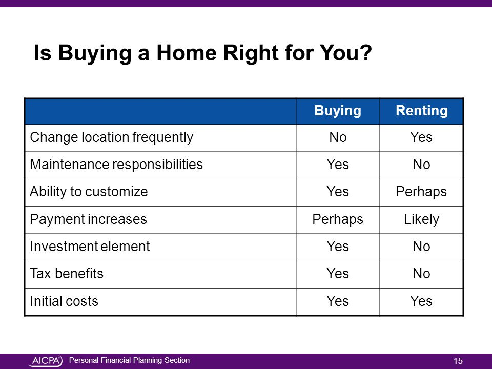 Personal Financial Planning Section Is Buying a Home Right for You? BuyingRenting Change location frequentlyNoYes Maintenance responsibilitiesYesNo Ab