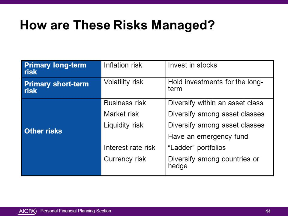 Personal Financial Planning Section How are These Risks Managed? Primary long-term risk Inflation riskInvest in stocks Primary short-term risk Volatil