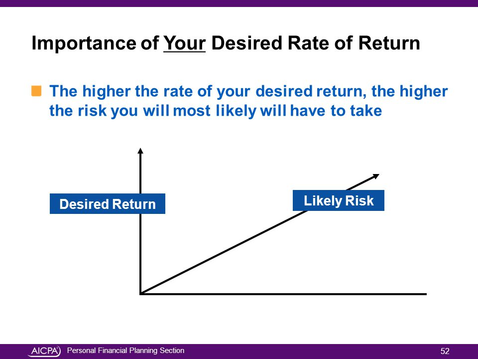 Personal Financial Planning Section Importance of Your Desired Rate of Return The higher the rate of your desired return, the higher the risk you will