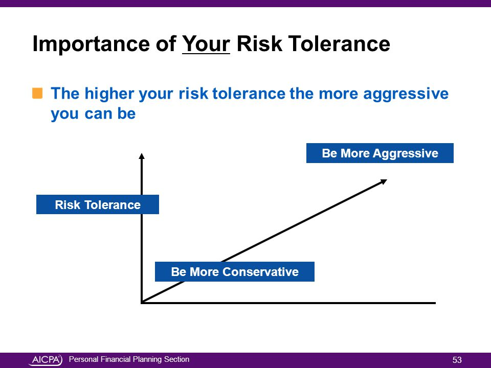 Personal Financial Planning Section Importance of Your Risk Tolerance The higher your risk tolerance the more aggressive you can be Risk Tolerance Be