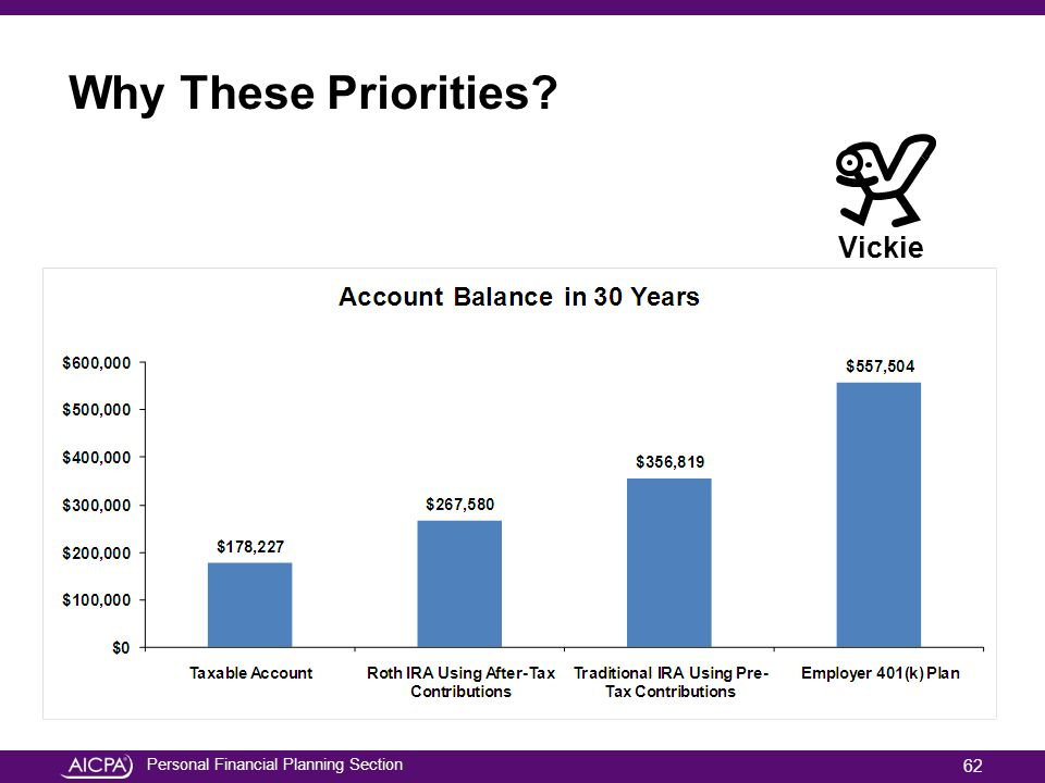 Personal Financial Planning Section Why These Priorities? Vickie 62