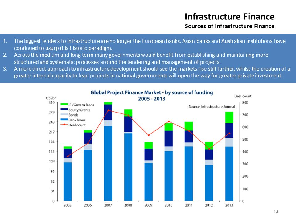 14 Infrastructure Finance Sources of Infrastructure Finance 1.The biggest lenders to infrastructure are no longer the European banks. Asian banks and