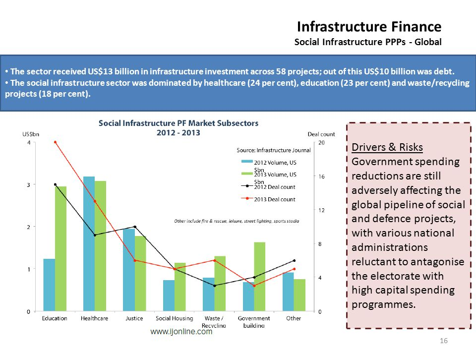 16 Infrastructure Finance Social Infrastructure PPPs - Global The sector received US$13 billion in infrastructure investment across 58 projects; out o