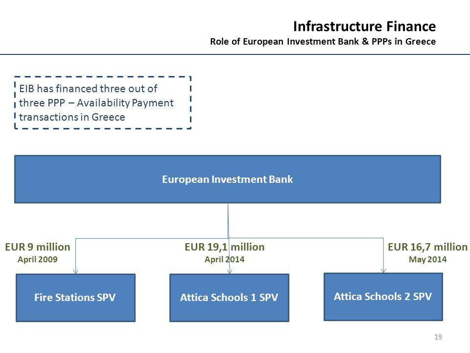 19 European Investment Bank Infrastructure Finance Role of European Investment Bank & PPPs in Greece Fire Stations SPVAttica Schools 1 SPV Attica Scho