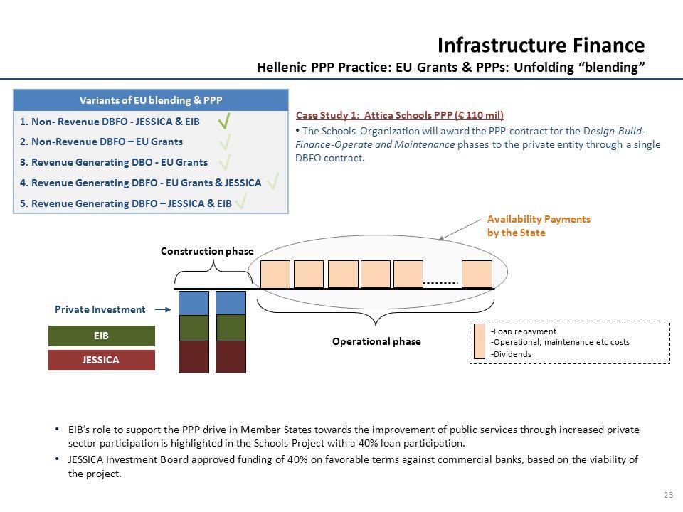 Variants of EU blending & PPP 1. Non- Revenue DBFO - JESSICA & EIB 2. Non-Revenue DBFO – EU Grants 3. Revenue Generating DBO - EU Grants 4. Revenue Ge
