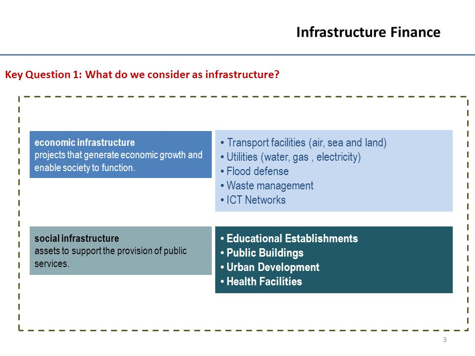 14 Infrastructure Finance Sources of Infrastructure Finance 1.The biggest lenders to infrastructure are no longer the European banks.