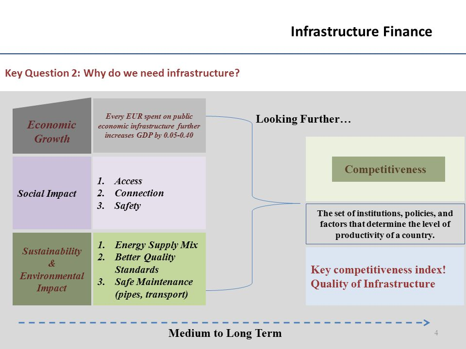 Key Question 2: Why do we need infrastructure? The set of institutions, policies, and factors that determine the level of productivity of a country. 4