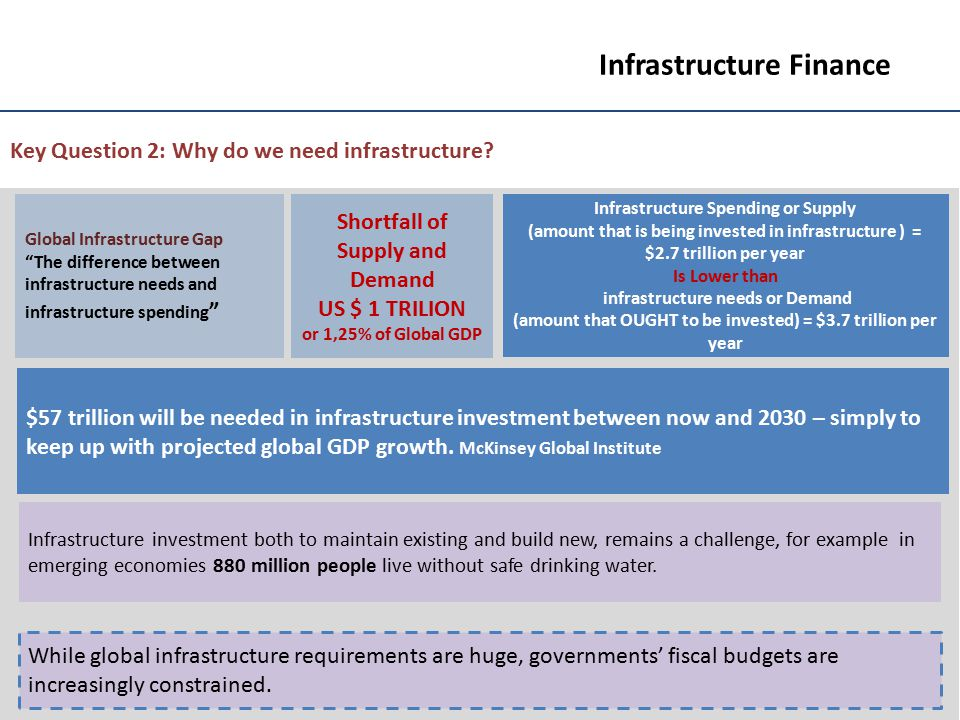 16 Infrastructure Finance Social Infrastructure PPPs - Global The sector received US$13 billion in infrastructure investment across 58 projects; out of this US$10 billion was debt.