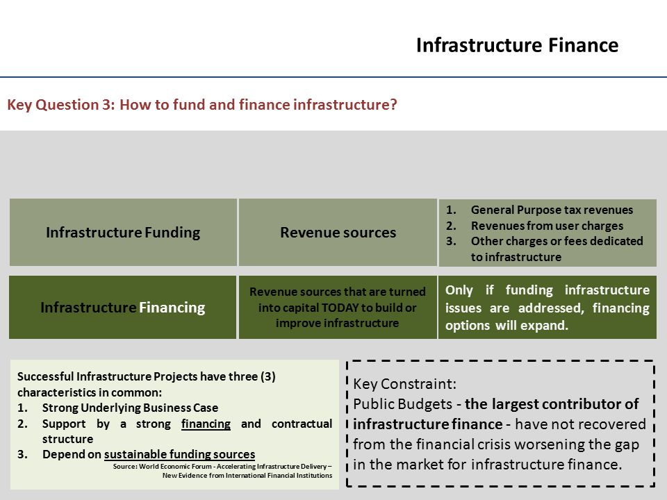 6 Infrastructure Finance Key Question 3: How to fund and finance infrastructure? Infrastructure Funding Infrastructure Financing Revenue sources Reven