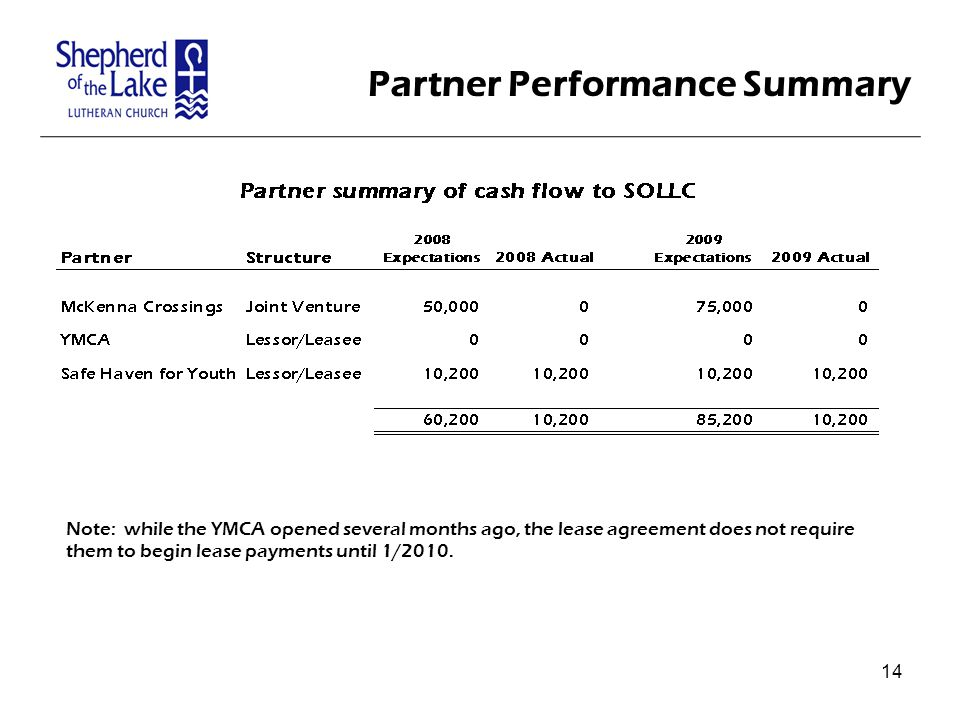 Partner Performance Summary Note: while the YMCA opened several months ago, the lease agreement does not require them to begin lease payments until 1/2010.