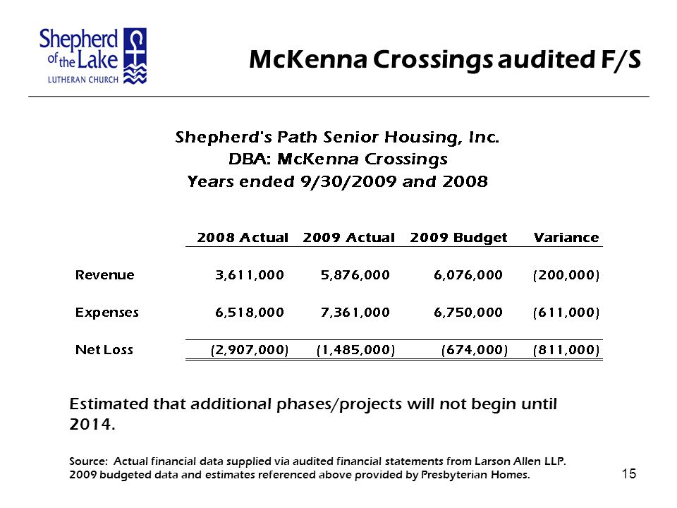 McKenna Crossings audited F/S Estimated that additional phases/projects will not begin until 2014.