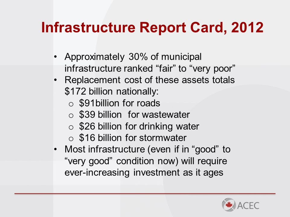 Infrastructure Report Card, 2012 Approximately 30% of municipal infrastructure ranked fair to very poor Replacement cost of these assets totals $172 billion nationally: o $91billion for roads o $39 billion for wastewater o $26 billion for drinking water o $16 billion for stormwater Most infrastructure (even if in good to very good condition now) will require ever-increasing investment as it ages
