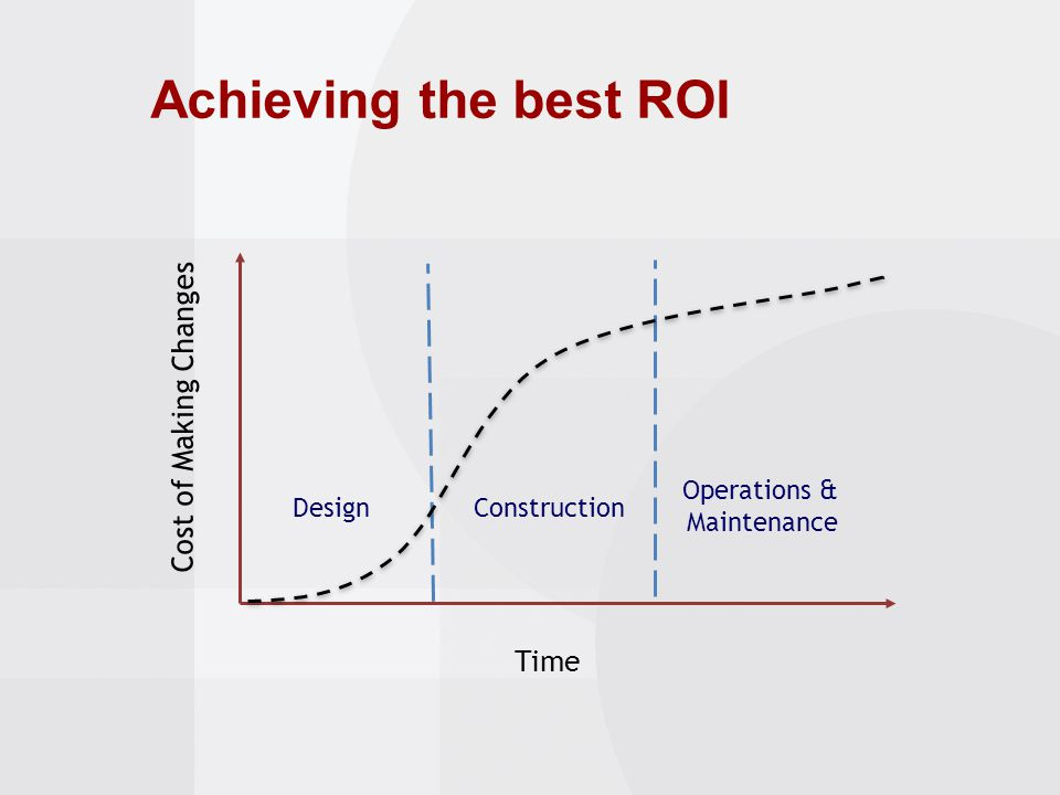 Time Cost of Making Changes ConstructionDesign Operations & Maintenance Achieving the best ROI