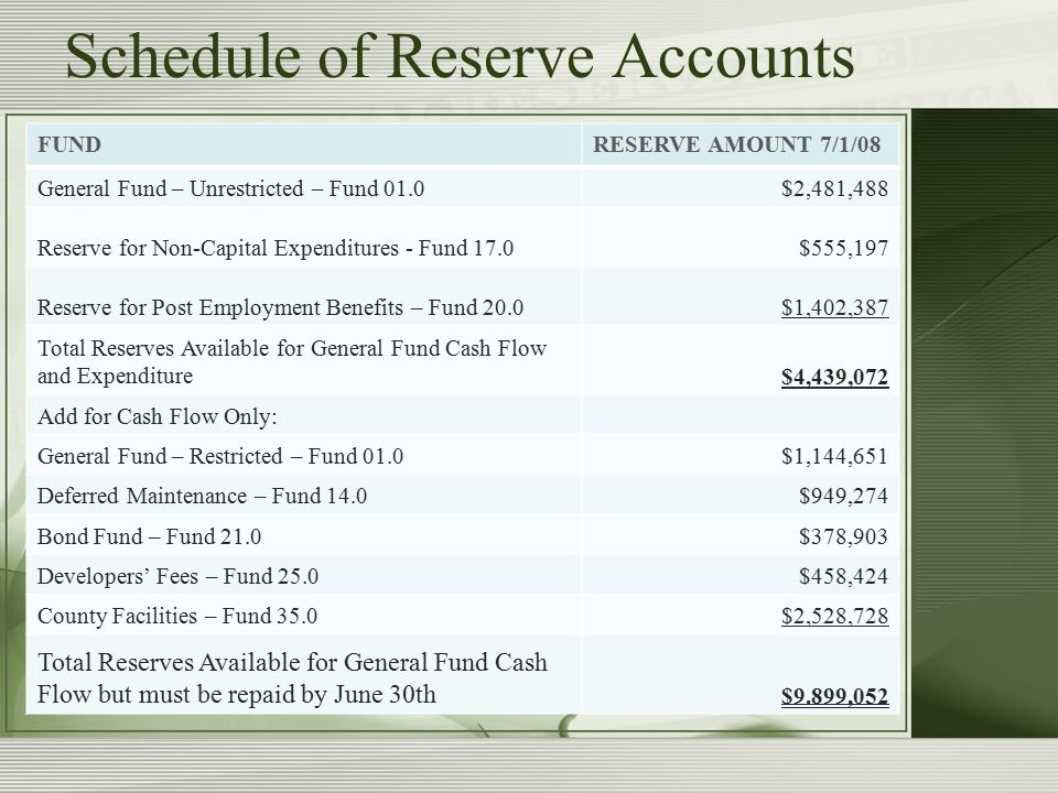Schedule of Reserve Accounts FUNDRESERVE AMOUNT 7/1/08 General Fund – Unrestricted – Fund 01.0$2,481,488 Reserve for Non-Capital Expenditures - Fund 17.0$555,197 Reserve for Post Employment Benefits – Fund 20.0$1,402,387 Total Reserves Available for General Fund Cash Flow and Expenditure$4,439,072 Add for Cash Flow Only: General Fund – Restricted – Fund 01.0$1,144,651 Deferred Maintenance – Fund 14.0$949,274 Bond Fund – Fund 21.0$378,903 Developers' Fees – Fund 25.0$458,424 County Facilities – Fund 35.0$2,528,728 Total Reserves Available for General Fund Cash Flow but must be repaid by June 30th $9.899,052