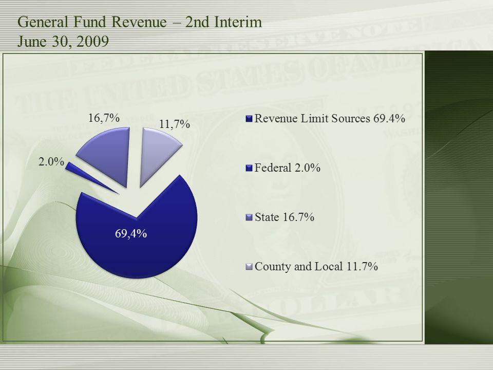 General Fund Revenue – 2nd Interim June 30, 2009