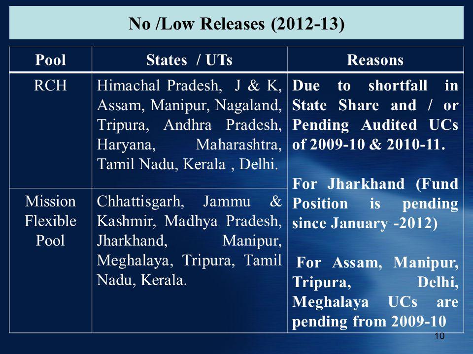 No /Low Releases (2012-13) 10 PoolStates / UTsReasons RCHHimachal Pradesh, J & K, Assam, Manipur, Nagaland, Tripura, Andhra Pradesh, Haryana, Maharashtra, Tamil Nadu, Kerala, Delhi.