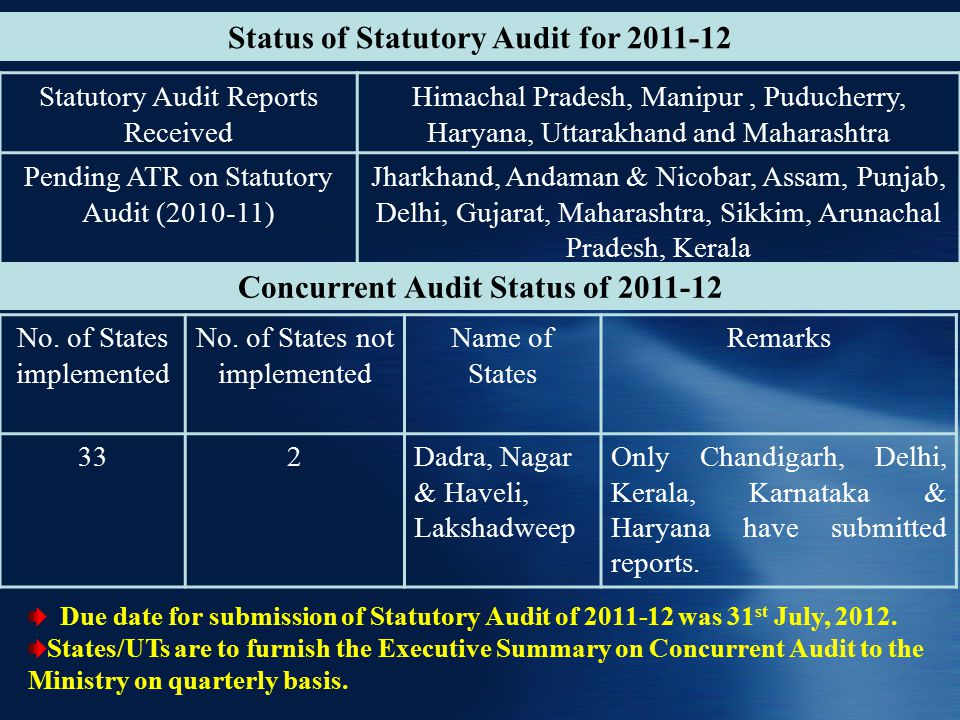Status of Statutory Audit for 2011-12 Statutory Audit Reports Received Himachal Pradesh, Manipur, Puducherry, Haryana, Uttarakhand and Maharashtra Pending ATR on Statutory Audit (2010-11) Jharkhand, Andaman & Nicobar, Assam, Punjab, Delhi, Gujarat, Maharashtra, Sikkim, Arunachal Pradesh, Kerala Due date for submission of Statutory Audit of 2011-12 was 31 st July, 2012.