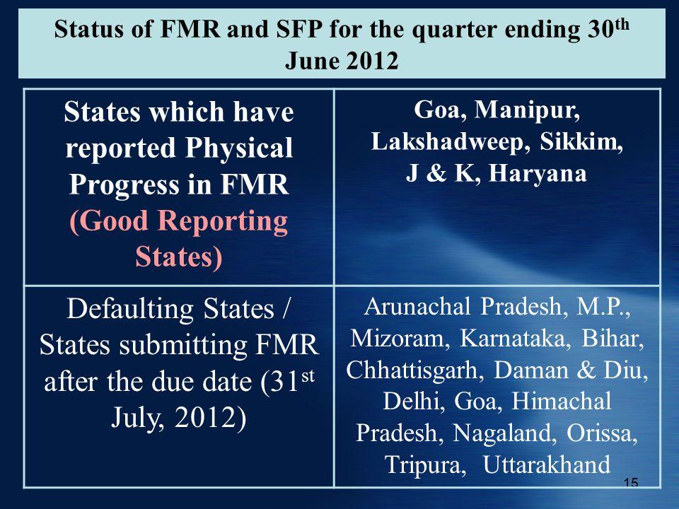 15 Status of FMR and SFP for the quarter ending 30 th June 2012 States which have reported Physical Progress in FMR (Good Reporting States) Goa, Manipur, Lakshadweep, Sikkim, J & K, Haryana Defaulting States / States submitting FMR after the due date (31 st July, 2012) Arunachal Pradesh, M.P., Mizoram, Karnataka, Bihar, Chhattisgarh, Daman & Diu, Delhi, Goa, Himachal Pradesh, Nagaland, Orissa, Tripura, Uttarakhand