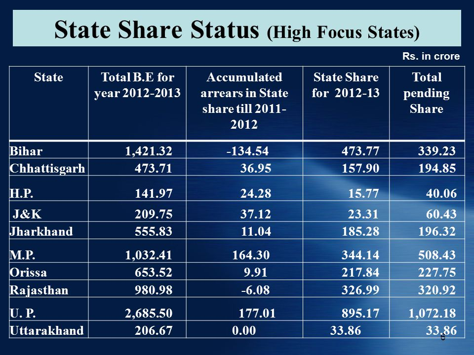 6 State Share Status (High Focus States) StateTotal B.E for year 2012-2013 Accumulated arrears in State share till 2011- 2012 State Share for 2012-13 Total pending Share Bihar 1,421.32 -134.54 473.77 339.23 Chhattisgarh 473.71 36.95 157.90 194.85 H.P.