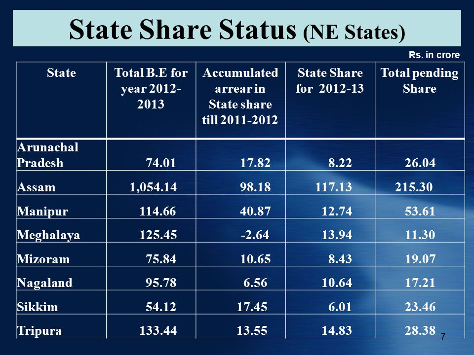 7 State Share Status (NE States) Rs.