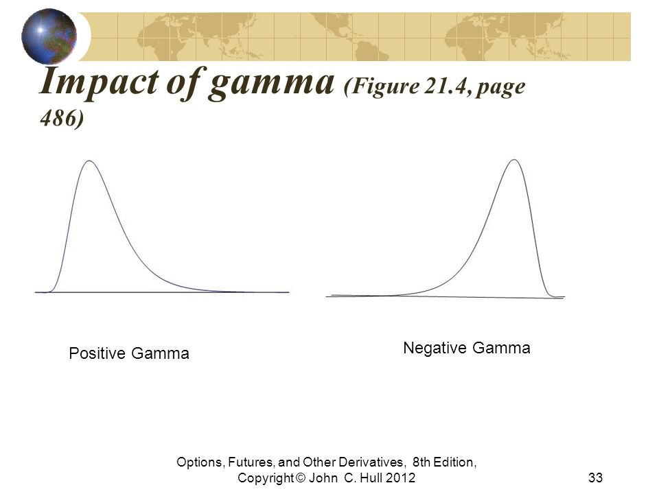 Impact of gamma (Figure 21.4, page 486) Options, Futures, and Other Derivatives, 8th Edition, Copyright © John C. Hull 201233 Positive Gamma Negative