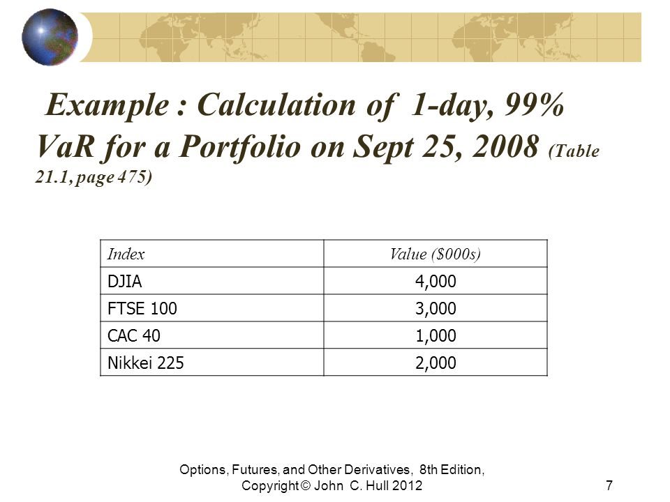Example : Calculation of 1-day, 99% VaR for a Portfolio on Sept 25, 2008 (Table 21.1, page 475) Options, Futures, and Other Derivatives, 8th Edition,