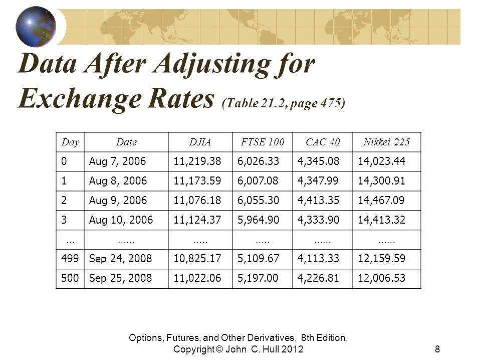 Data After Adjusting for Exchange Rates (Table 21.2, page 475) Options, Futures, and Other Derivatives, 8th Edition, Copyright © John C. Hull 20128 Da