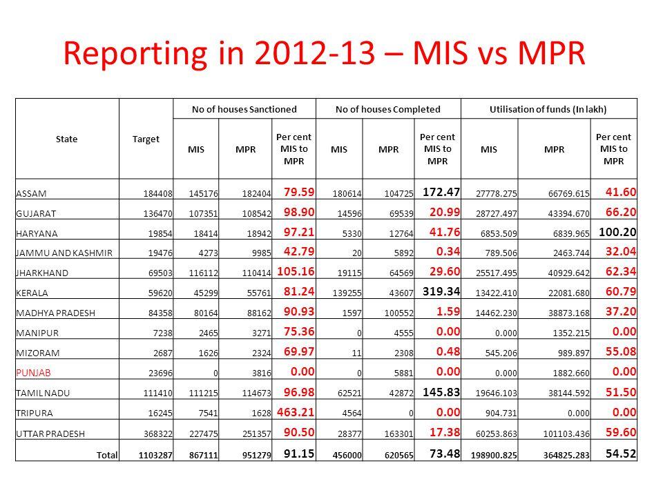 Reporting in 2012-13 – MIS vs MPR StateTarget No of houses SanctionedNo of houses CompletedUtilisation of funds (In lakh) MISMPR Per cent MIS to MPR MISMPR Per cent MIS to MPR MISMPR Per cent MIS to MPR ASSAM184408145176182404 79.59 180614104725 172.47 27778.27566769.615 41.60 GUJARAT136470107351108542 98.90 1459669539 20.99 28727.49743394.670 66.20 HARYANA198541841418942 97.21 533012764 41.76 6853.5096839.965 100.20 JAMMU AND KASHMIR1947642739985 42.79 205892 0.34 789.5062463.744 32.04 JHARKHAND69503116112110414 105.16 1911564569 29.60 25517.49540929.642 62.34 KERALA596204529955761 81.24 13925543607 319.34 13422.41022081.680 60.79 MADHYA PRADESH843588016488162 90.93 1597100552 1.59 14462.23038873.168 37.20 MANIPUR723824653271 75.36 04555 0.00 0.0001352.215 0.00 MIZORAM268716262324 69.97 112308 0.48 545.206989.897 55.08 PUNJAB 2369603816 0.00 05881 0.00 0.0001882.660 0.00 TAMIL NADU111410111215114673 96.98 6252142872 145.83 19646.10338144.592 51.50 TRIPURA1624575411628 463.21 45640 0.00 904.7310.000 0.00 UTTAR PRADESH368322227475251357 90.50 28377163301 17.38 60253.863101103.436 59.60 Total1103287867111951279 91.15 456000620565 73.48 198900.825364825.283 54.52