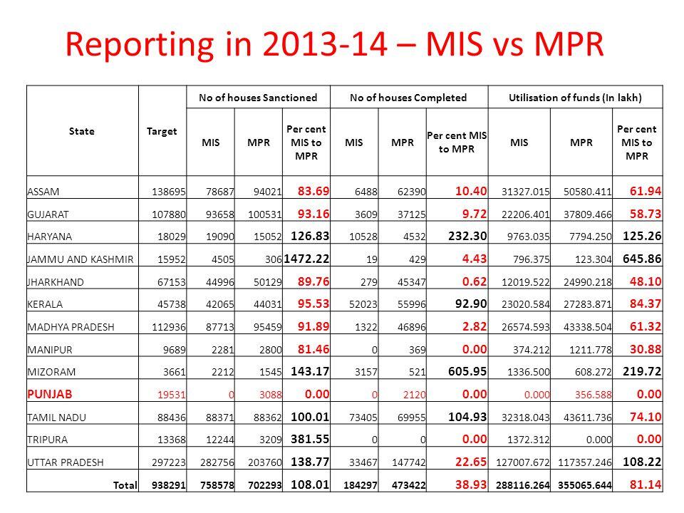 Reporting in 2013-14 – MIS vs MPR StateTarget No of houses SanctionedNo of houses CompletedUtilisation of funds (In lakh) MISMPR Per cent MIS to MPR MISMPR Per cent MIS to MPR MISMPR Per cent MIS to MPR ASSAM1386957868794021 83.69 648862390 10.40 31327.01550580.411 61.94 GUJARAT10788093658100531 93.16 360937125 9.72 22206.40137809.466 58.73 HARYANA180291909015052 126.83 105284532 232.30 9763.0357794.250 125.26 JAMMU AND KASHMIR159524505306 1472.22 19429 4.43 796.375123.304 645.86 JHARKHAND671534499650129 89.76 27945347 0.62 12019.52224990.218 48.10 KERALA457384206544031 95.53 5202355996 92.90 23020.58427283.871 84.37 MADHYA PRADESH1129368771395459 91.89 132246896 2.82 26574.59343338.504 61.32 MANIPUR968922812800 81.46 0369 0.00 374.2121211.778 30.88 MIZORAM366122121545 143.17 3157521 605.95 1336.500608.272 219.72 PUNJAB 1953103088 0.00 02120 0.00 0.000356.588 0.00 TAMIL NADU884368837188362 100.01 7340569955 104.93 32318.04343611.736 74.10 TRIPURA13368122443209 381.55 00 0.00 1372.3120.000 0.00 UTTAR PRADESH297223282756203760 138.77 33467147742 22.65 127007.672117357.246 108.22 Total938291758578702293 108.01 184297473422 38.93 288116.264355065.644 81.14