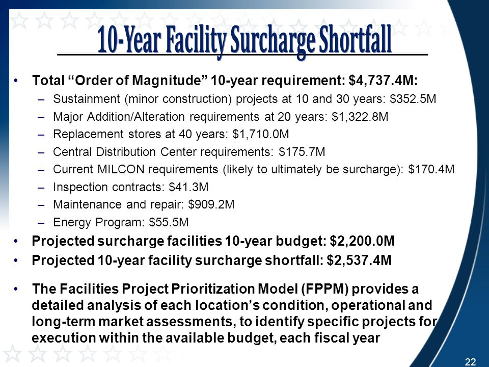 Total Order of Magnitude 10-year requirement: $4,737.4M: –Sustainment (minor construction) projects at 10 and 30 years: $352.5M –Major Addition/Alteration requirements at 20 years: $1,322.8M –Replacement stores at 40 years: $1,710.0M –Central Distribution Center requirements: $175.7M –Current MILCON requirements (likely to ultimately be surcharge): $170.4M –Inspection contracts: $41.3M –Maintenance and repair: $909.2M –Energy Program: $55.5M Projected surcharge facilities 10-year budget: $2,200.0M Projected 10-year facility surcharge shortfall: $2,537.4M The Facilities Project Prioritization Model (FPPM) provides a detailed analysis of each location's condition, operational and long-term market assessments, to identify specific projects for execution within the available budget, each fiscal year 22