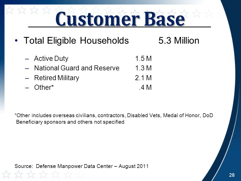 Total Eligible Households 5.3 Million –Active Duty1.5 M –National Guard and Reserve1.3 M –Retired Military2.1 M –Other*.4 M *Other includes overseas civilians, contractors, Disabled Vets, Medal of Honor, DoD Beneficiary sponsors and others not specified Source: Defense Manpower Data Center – August 2011 28