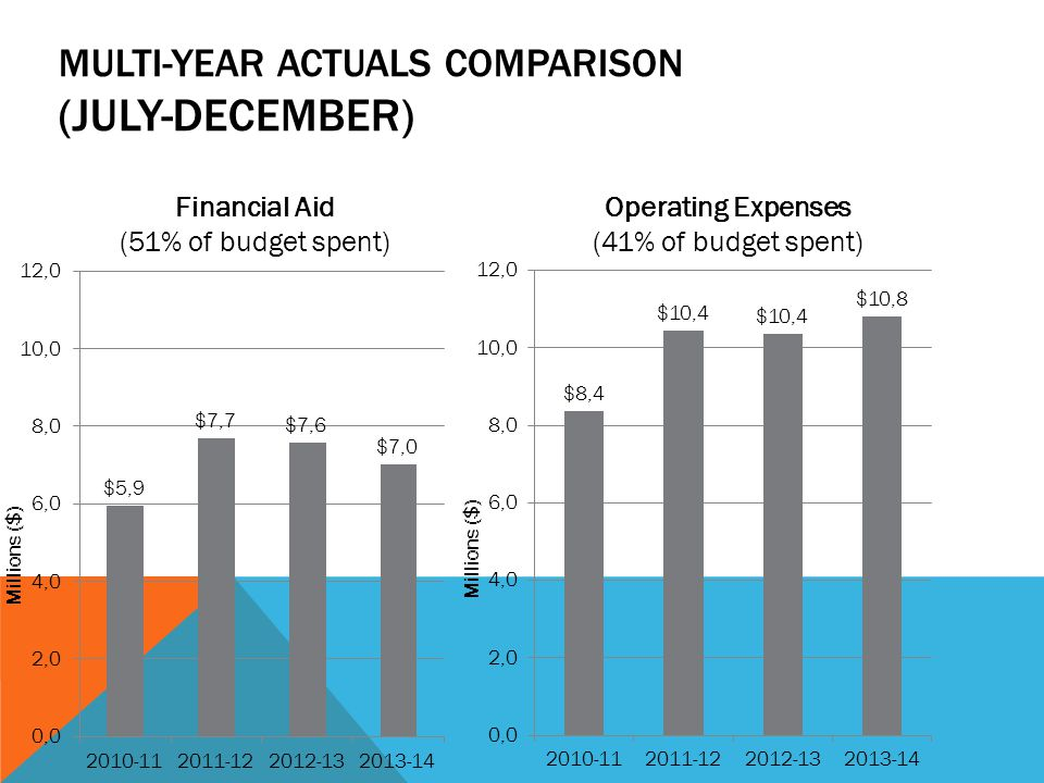 MULTI-YEAR ACTUALS COMPARISON (JULY-DECEMBER) Financial Aid (51% of budget spent) Operating Expenses (41% of budget spent)