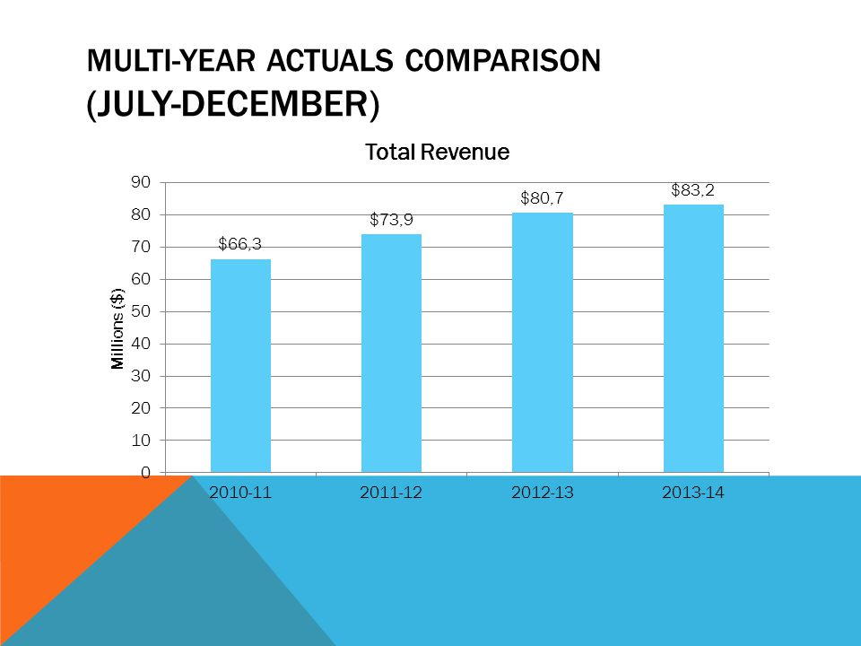 MULTI-YEAR ACTUALS COMPARISON (JULY-DECEMBER)