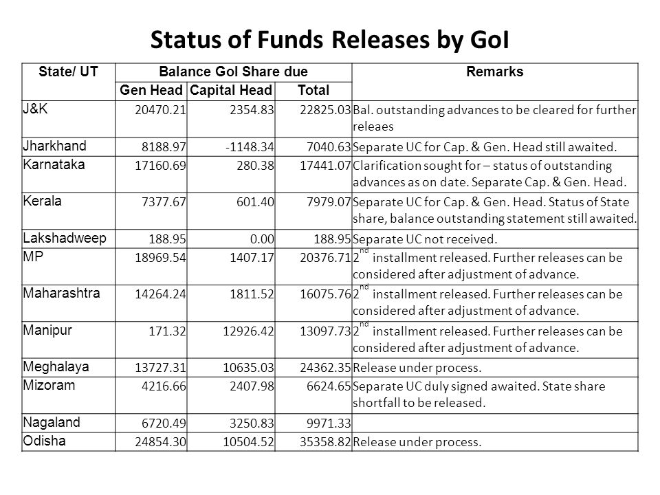Status of Funds Releases by GoI State/ UTBalance GoI Share dueRemarks Gen HeadCapital HeadTotal Puducherry 222.512.60225.11Release under Gen.