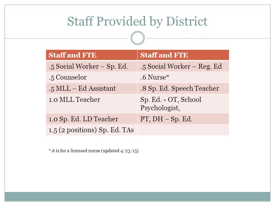 Staff Provided by District Staff and FTE.5 Social Worker – Sp.