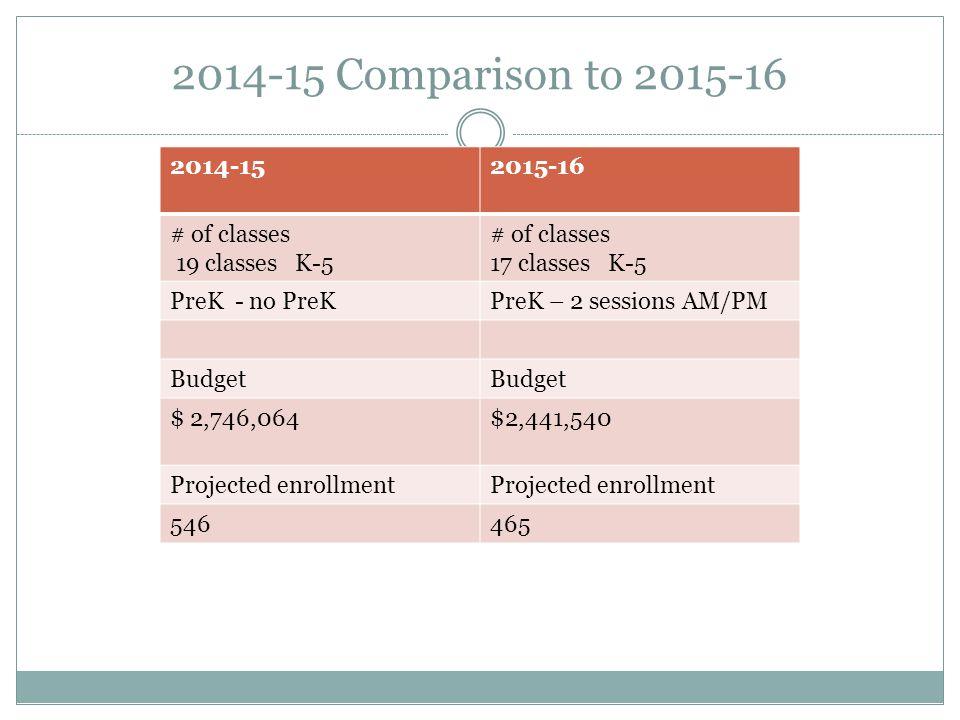 2014-15 Comparison to 2015-16 2014-152015-16 # of classes 19 classes K-5 # of classes 17 classes K-5 PreK - no PreKPreK – 2 sessions AM/PM Budget $ 2,746,064$2,441,540 Projected enrollment 546465