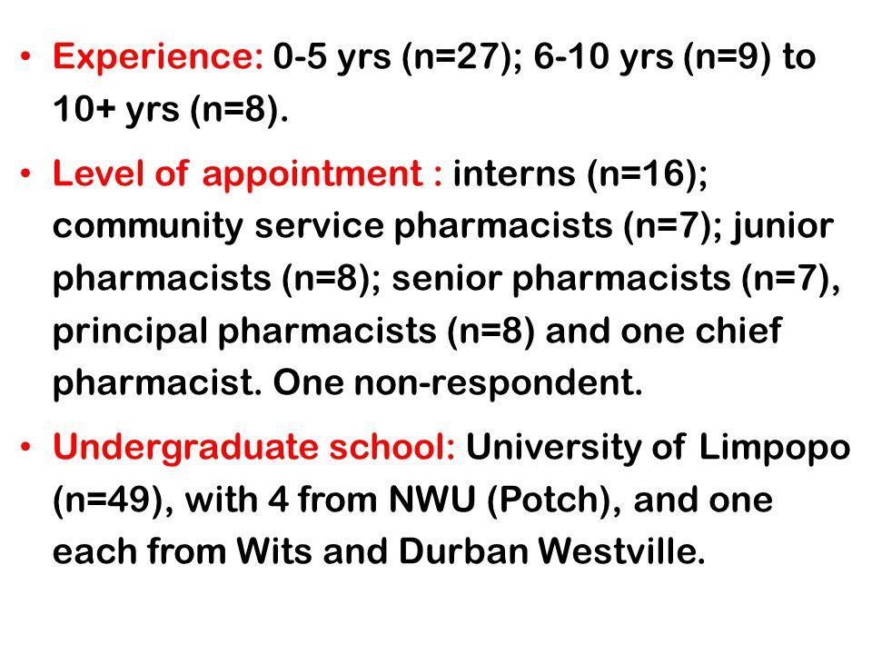 Experience: 0-5 yrs (n=27); 6-10 yrs (n=9) to 10+ yrs (n=8). Level of appointment : interns (n=16); community service pharmacists (n=7); junior pharma