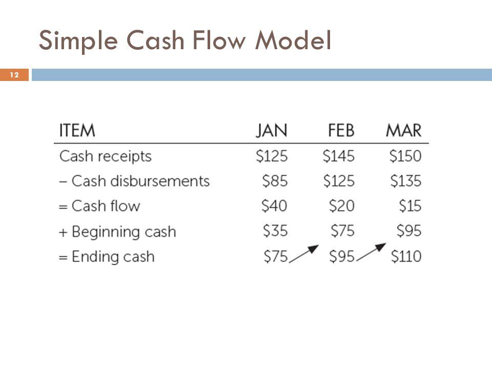 Simple Cash Flow Model 12